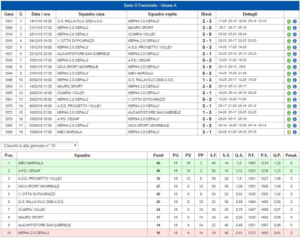 Serie A Risultati E Calendario.Pallavolo Calendario Risultati E Classifiche Kepha 2 0